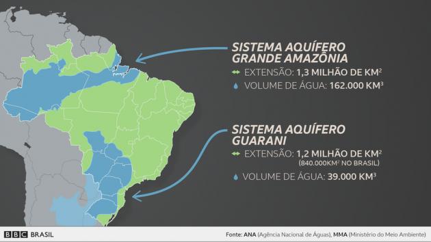 O maior aquífero brasileiro é o Sistema Aquífero Grande Amazônia (Saga), com reservas estimadas em 162 mil quilômetros cúbicos