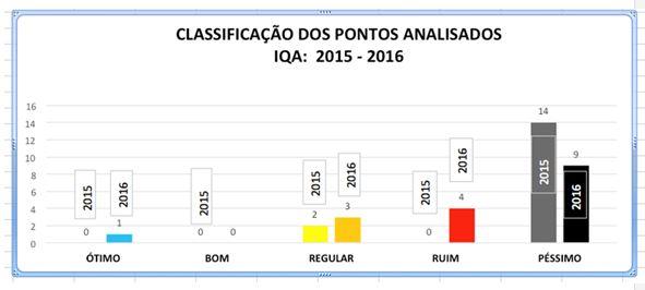 iqa-indice-de-qualidade-da-agua-rio-doce-2016