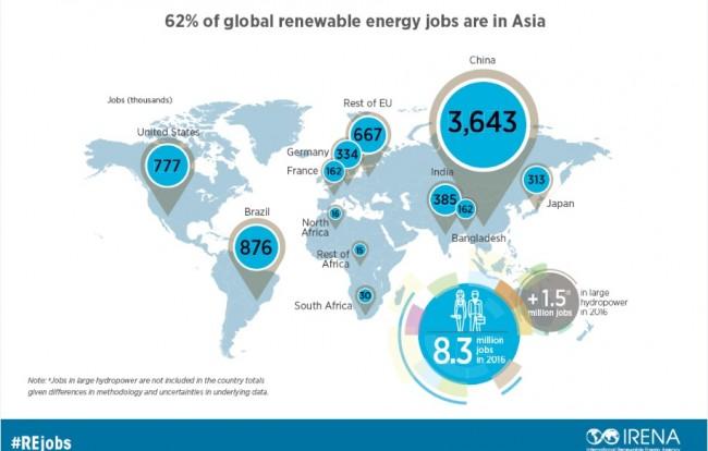 A maior parte dos empregos se concentra na China, no Brasil, nos Estados Unidos, na Índia, no Japão e na Alemanha. | Foto: Divulgação/IRENA