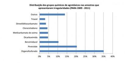 Grupos quimicos encontrados irregularmente nas amostras de alimentos - Relatorio Anvisa 2011