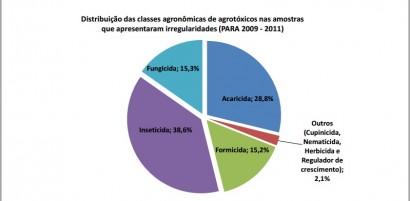 Classes agronômicas de agrotóxicos em amostras irregulares- Relatorio Anvisa 2011