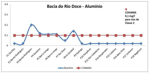 Rio-Doce-Grafico-Aluminio