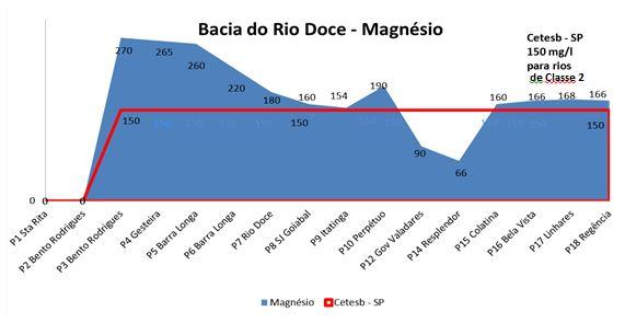 Rio-Doce-Grafico-Magnesio