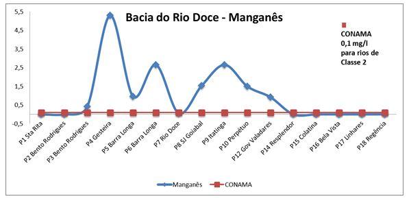 Rio-Doce-Grafico-Manganes
