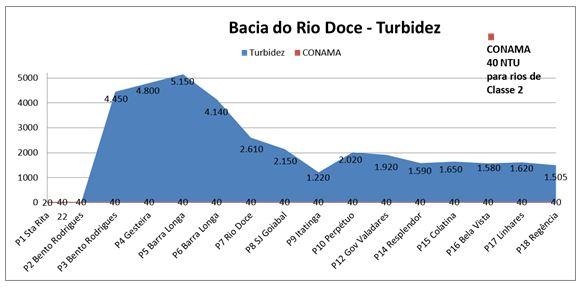 Rio-Doce-Grafico-Turbidez