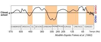 clima nos últimos milhões de anos...