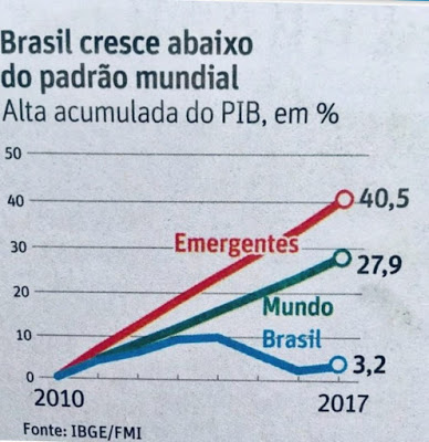 crescimento-brasil-pib-comparativo-2017