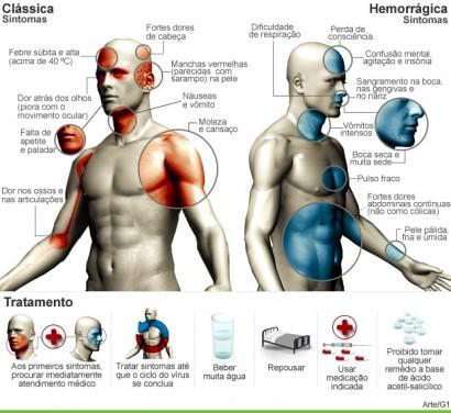 Sintomas da dengue comum e da dengue hemorrágica.