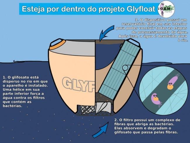 O GlyFloat é uma espécie de filtro-boia com microrganismos programados biologicamente para degradar resíduos de glifosato, o agrotóxico mais utilizado no Brasil