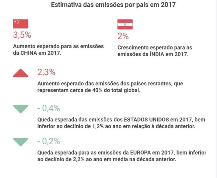 Fonte: Orçamento Global de Carbono 2017 /Global Carbon Budget