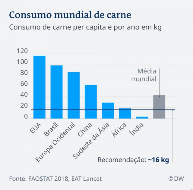 grafico_consumo_mundial_de_carne-1024x1008
