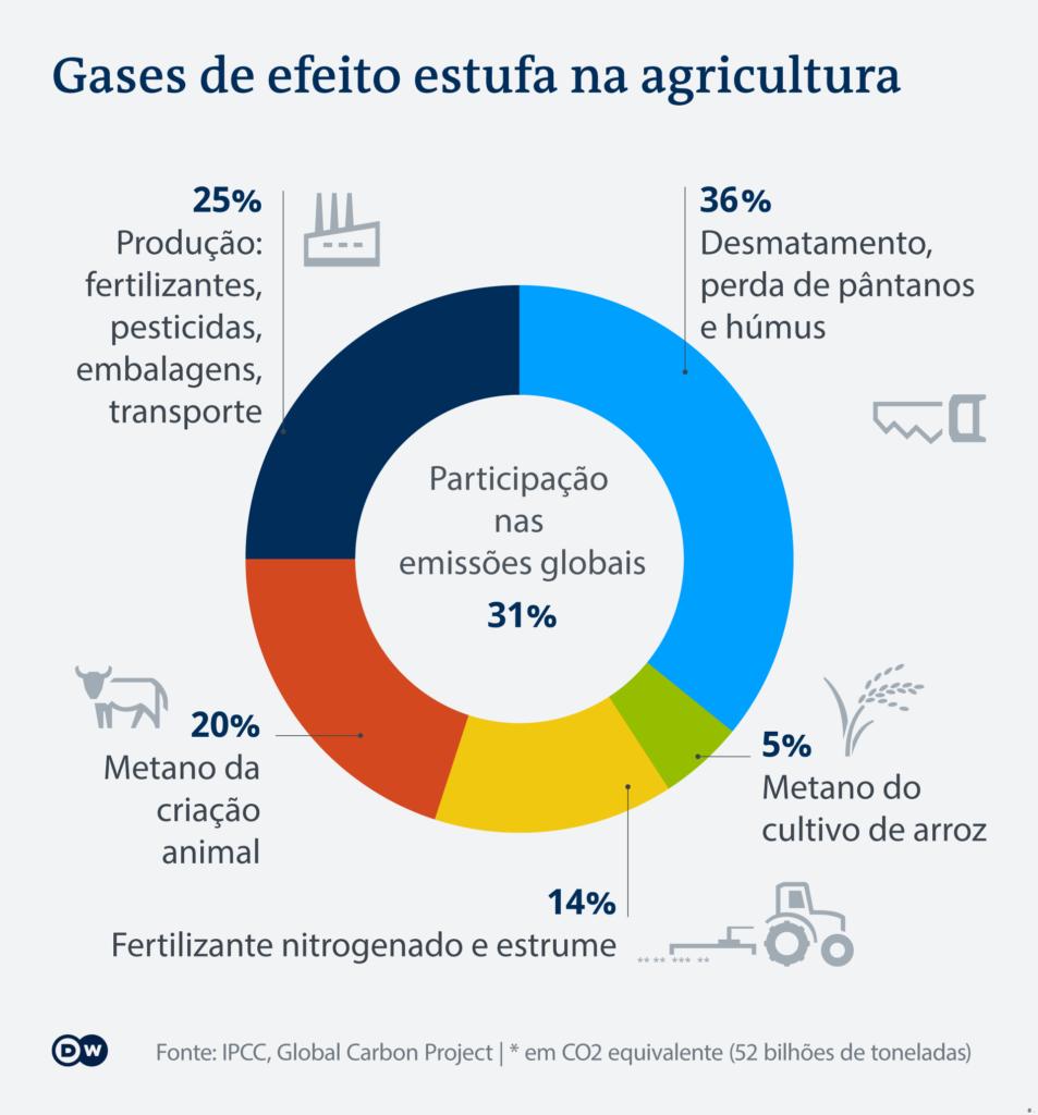 grafico_gases_efeito_estufa_agricultura-953x1024