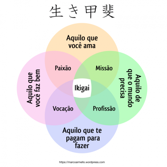 ikigai-mandala-carreira-auto-conhecimento