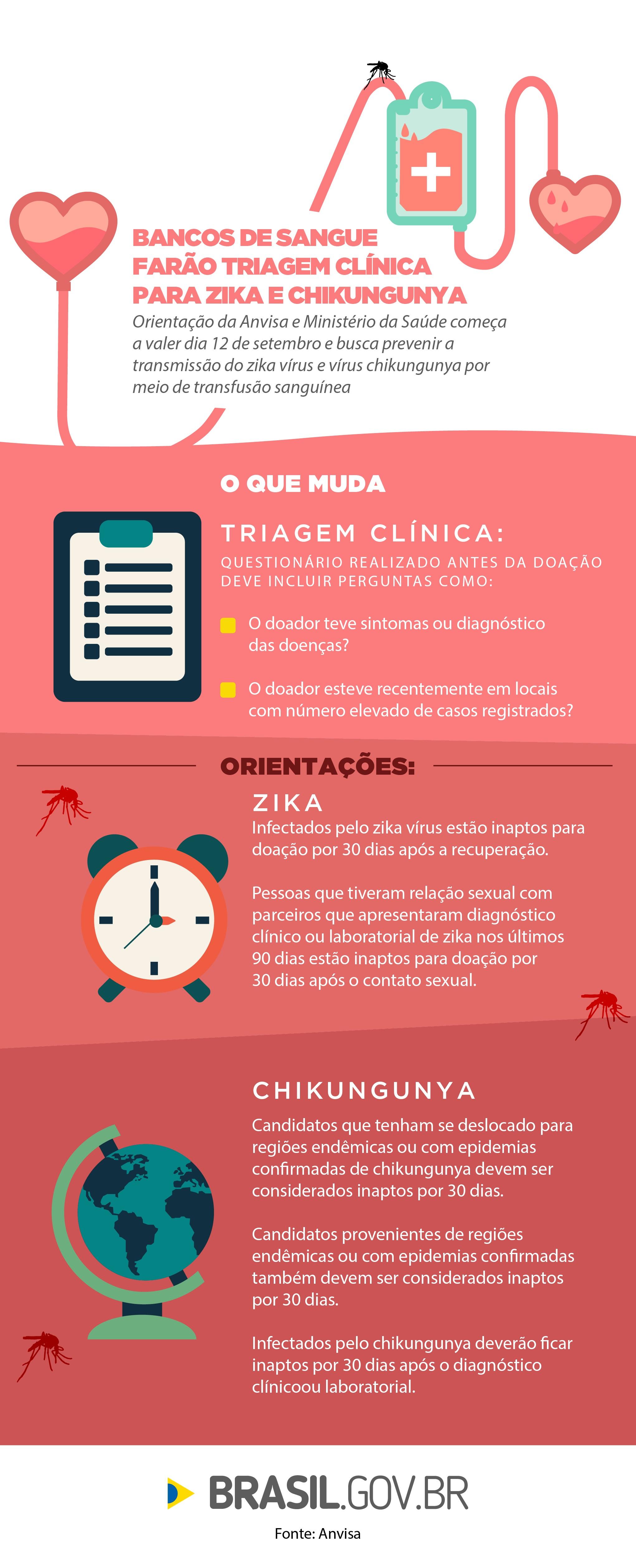 info-banco-de-sangue-triagem-zika-01