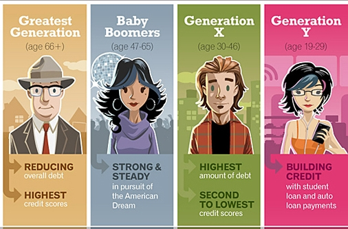 infographic-bet-you-cant-guess-which-generation-has-the-best-credit1