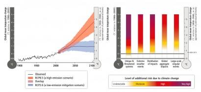 Cenário efetivo e projetado do aquecimento global em 200 anos