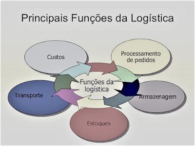 É muito importante compreender as funções da logística de abastecimento