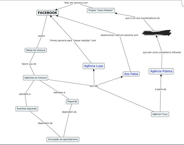 Fluxo de controle ideológico nas informações da rede do facebook, segundo fontes de inteligência