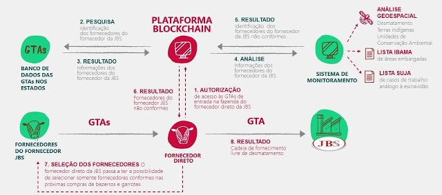 Cadeia de Valor: Plataforma de Blockchain da JBS