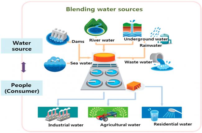 rededeabastecimentode água