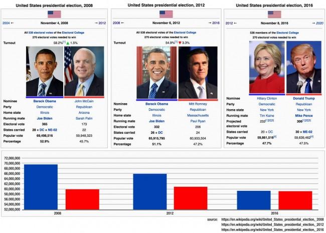 resultado-comparativo-no-colegio-eleitoral