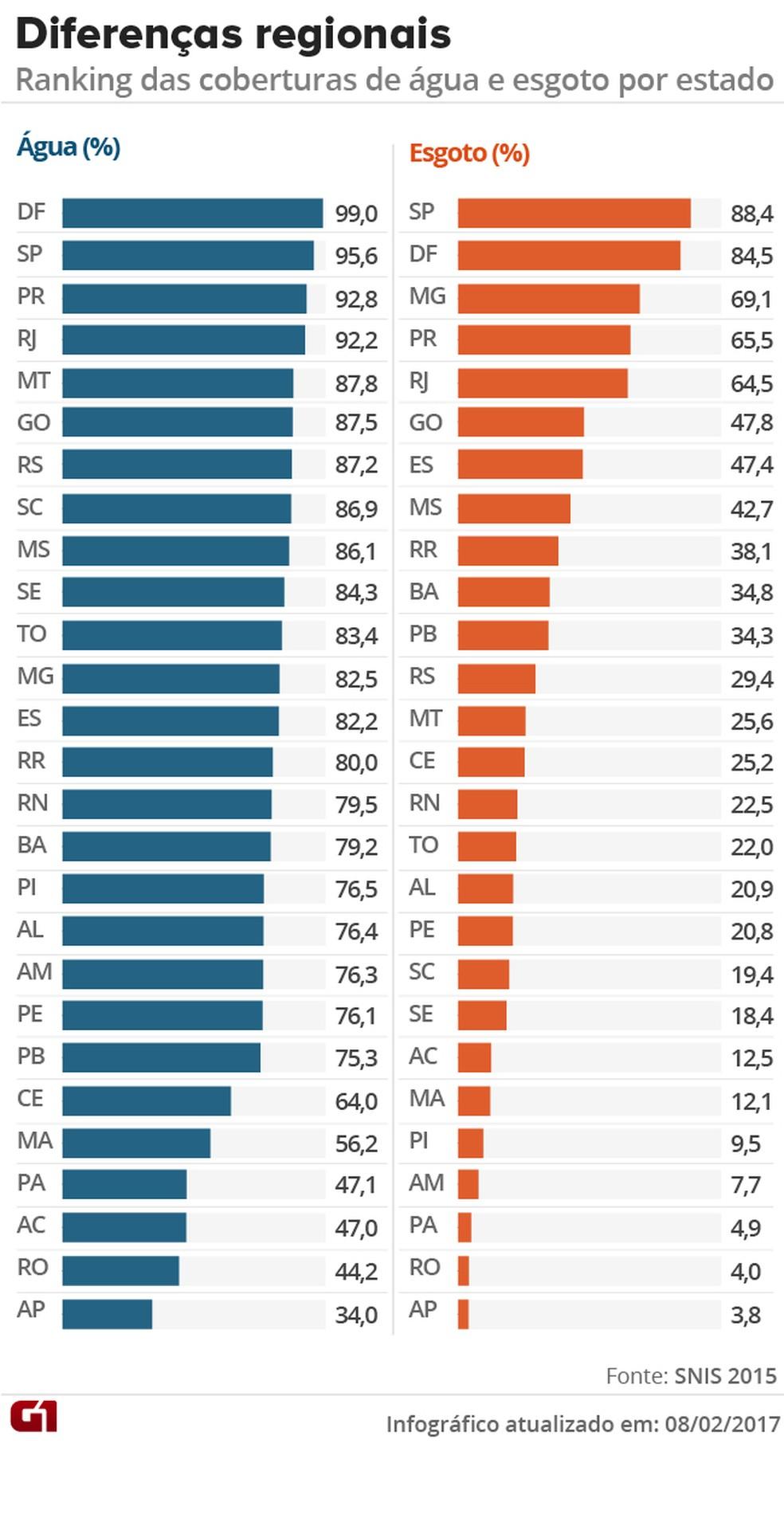 São Paulo e Distrito Federal lideram a lista; Amapá é o estado com os piores índices (Foto: Editoria de Arte/G1)