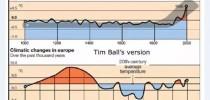 Considerado um corajoso defensor da ciência honesta, Dr. Tim Ball (já octogenário) sacrificou oito dos seus últimos anos de aposentadoria para acusar o IPCC e seus principais atores da maior fraude científica de todos os tempos, e venceu.