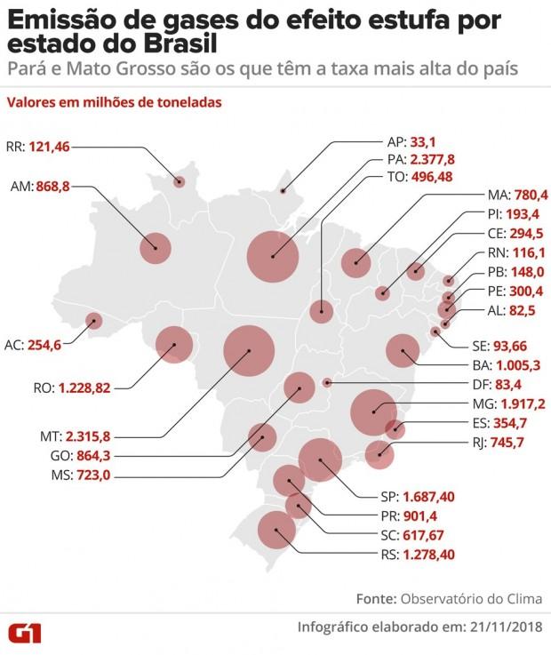 taxa emissoes-por-estado-no-brasil