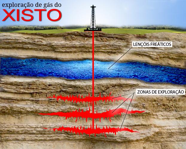 Extração do gás xisto (imagem) gera críticas quanto aos danos ambientais e geológicos que causa. (Reprodução/Internet)
